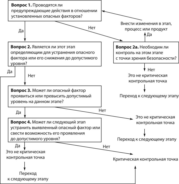 Дерево принятий решений ККТ