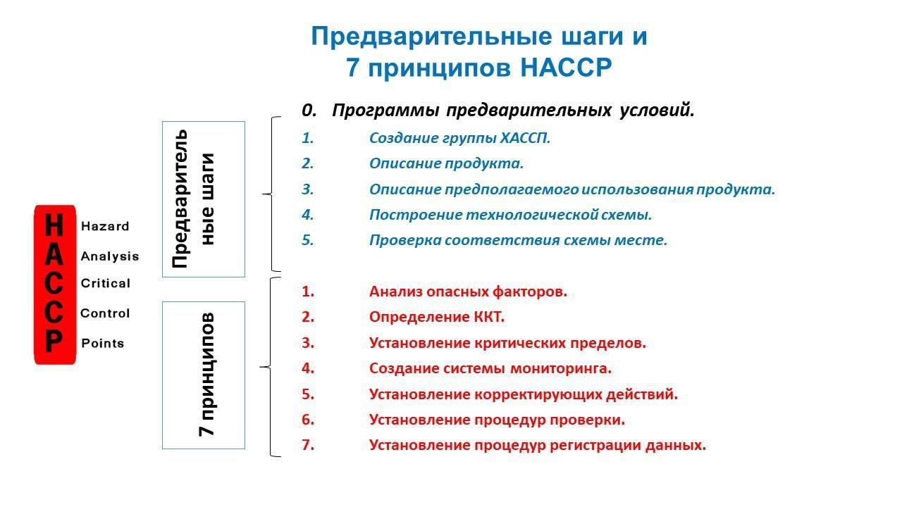7 принципов хассп и 5 шагов внедрения