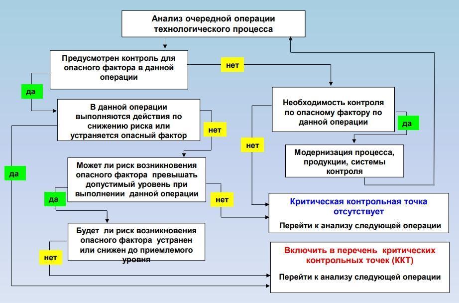 Дерево принятия решений ХАССП