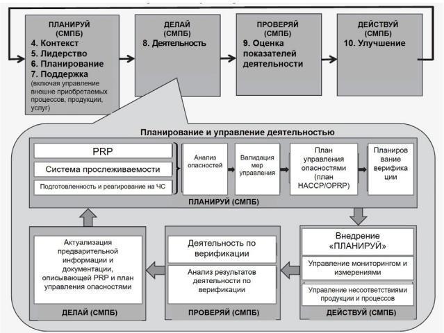 исо 22000 2019 на русском