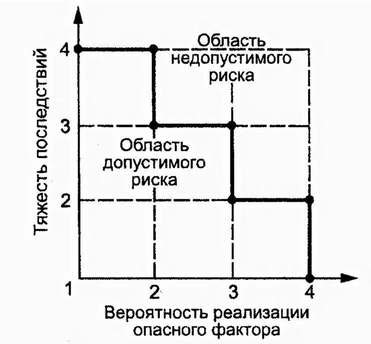 матрица оценка опасностей haccp
