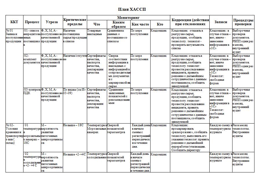 Пример рабочего листа ХАССП